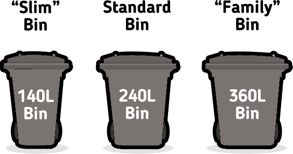 Three bins